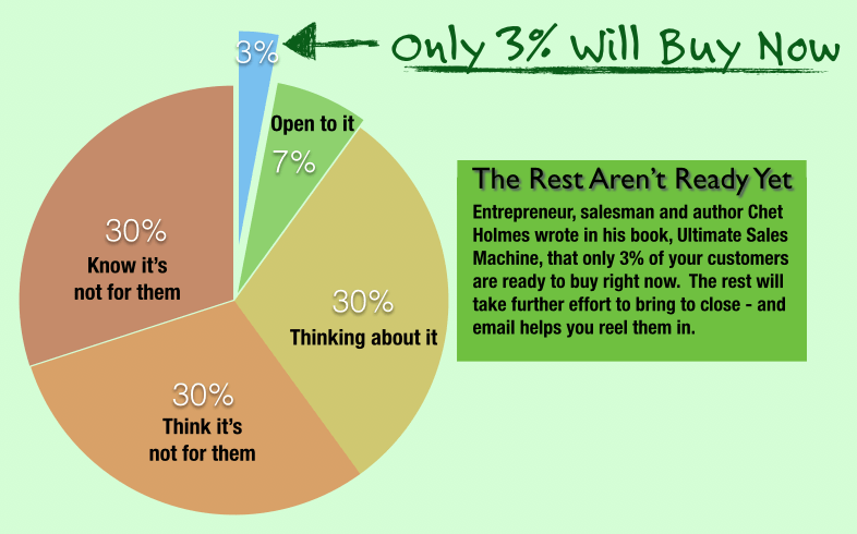 Sales growth strategies - Chet Holmes pie chart - Only 3 Percent Are Ready To Buy Now