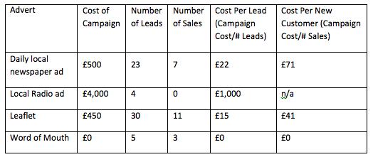 Marketing ROI chart