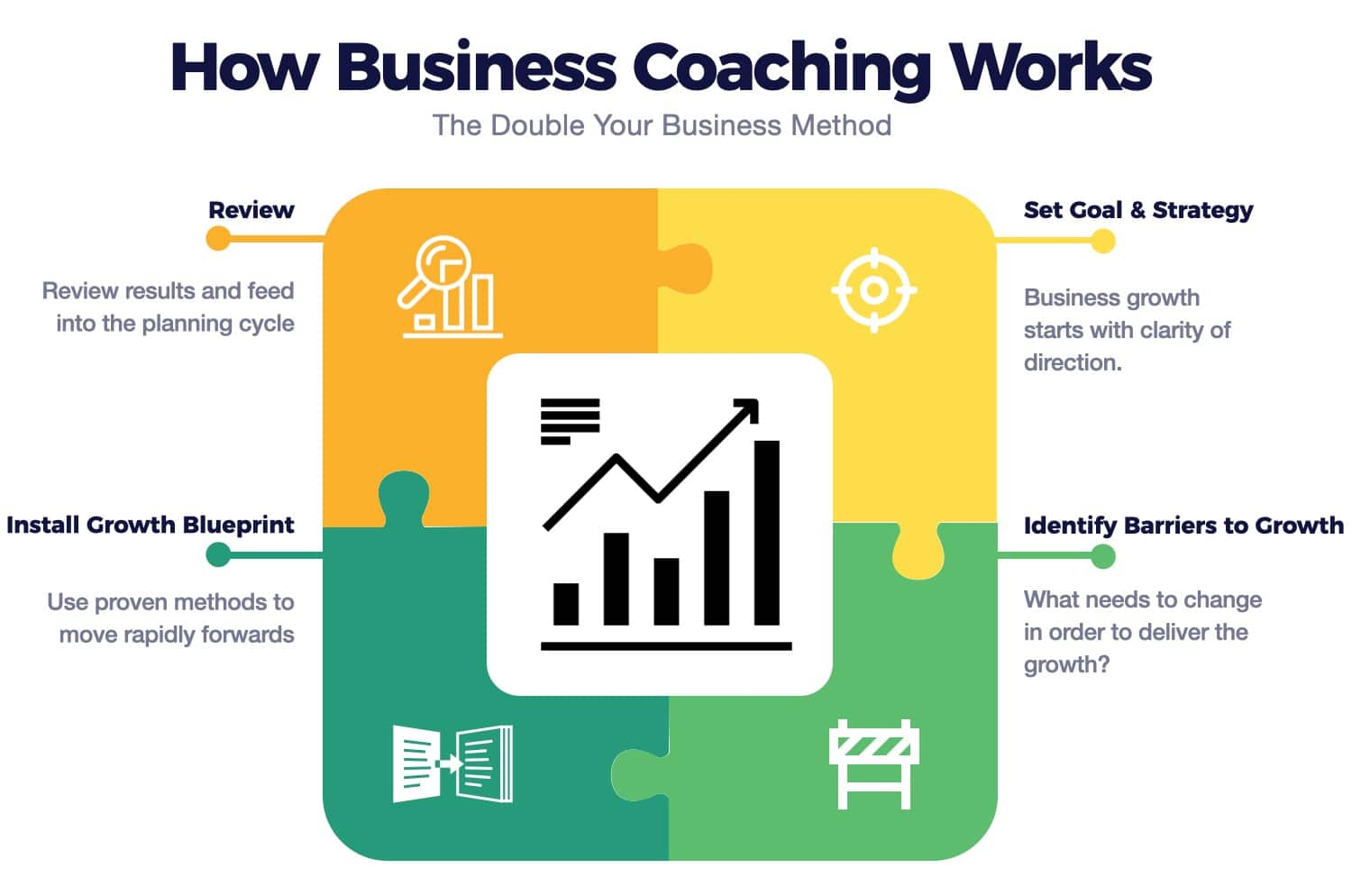business coaching programme outine
