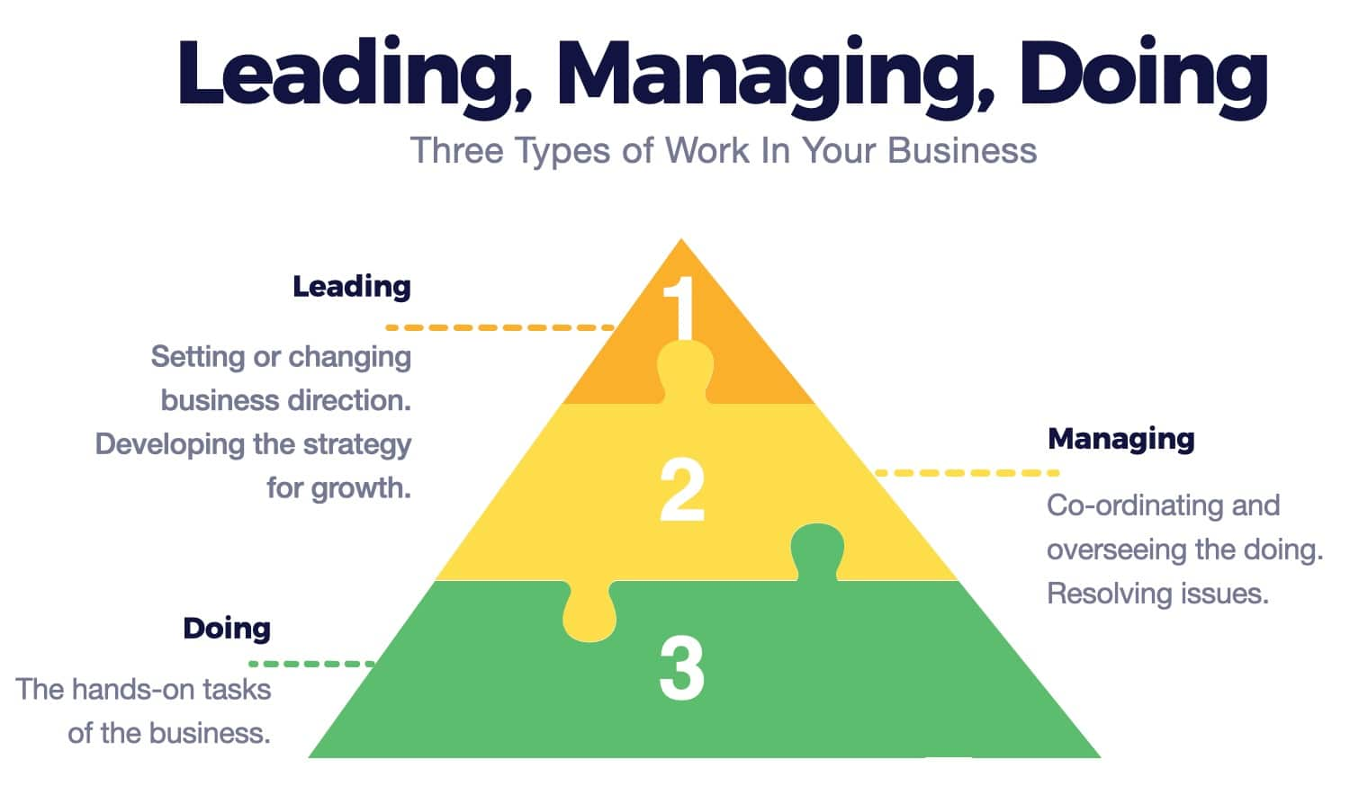 what is business coaching - three levels of work