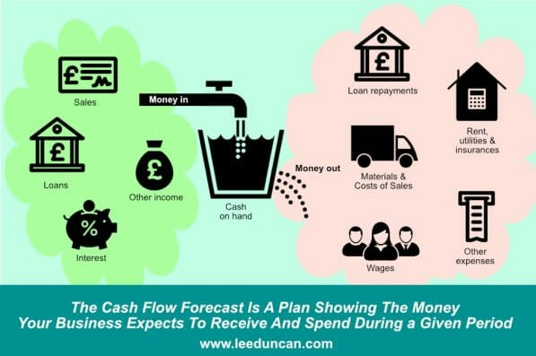 Cash flow forecast diagram - showing money flowing in and out of the business